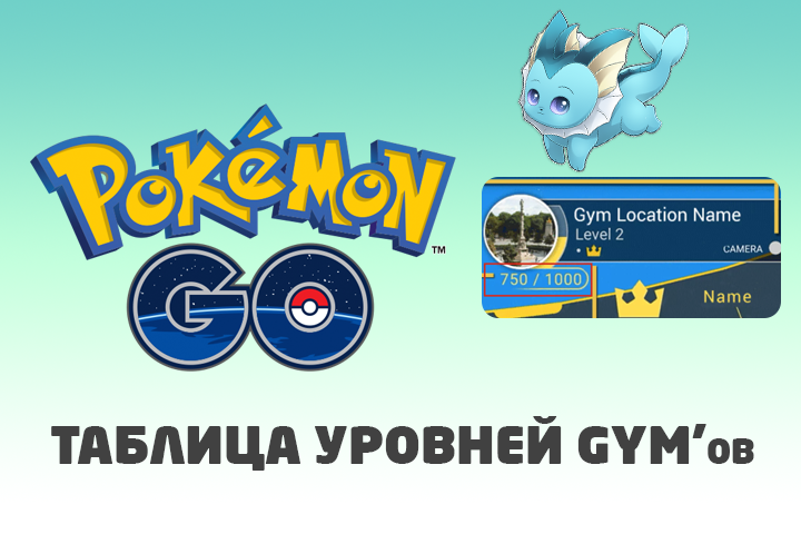 Таблица уровней GYM'ов в Pokemon GO