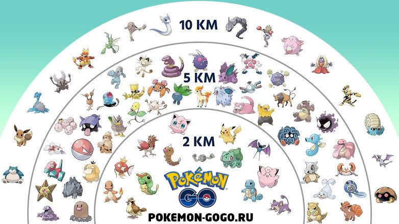 Таблица Покемонов получаемых из яиц